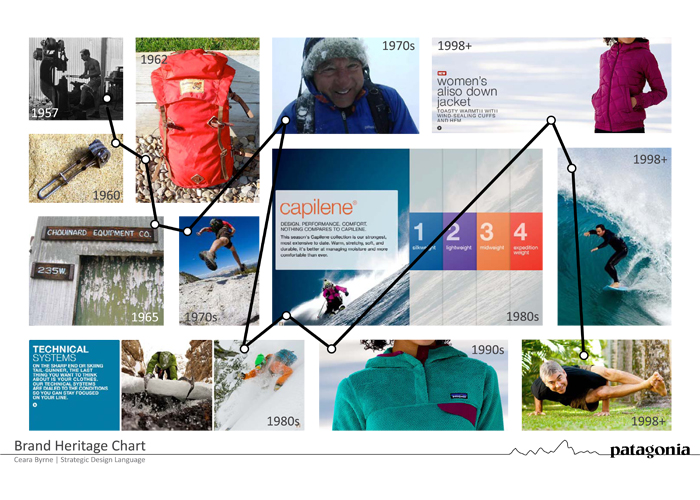 Patagonia Brand Heritage Chart
